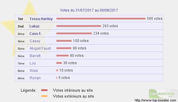 Top sites - Page 7 116743classementtemp