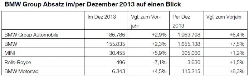 [Actualité] Groupe BMW - Page 15 118059BMWGroupAbsatzDezember2013weltweitVerkaufszahlenGesamtjahr
