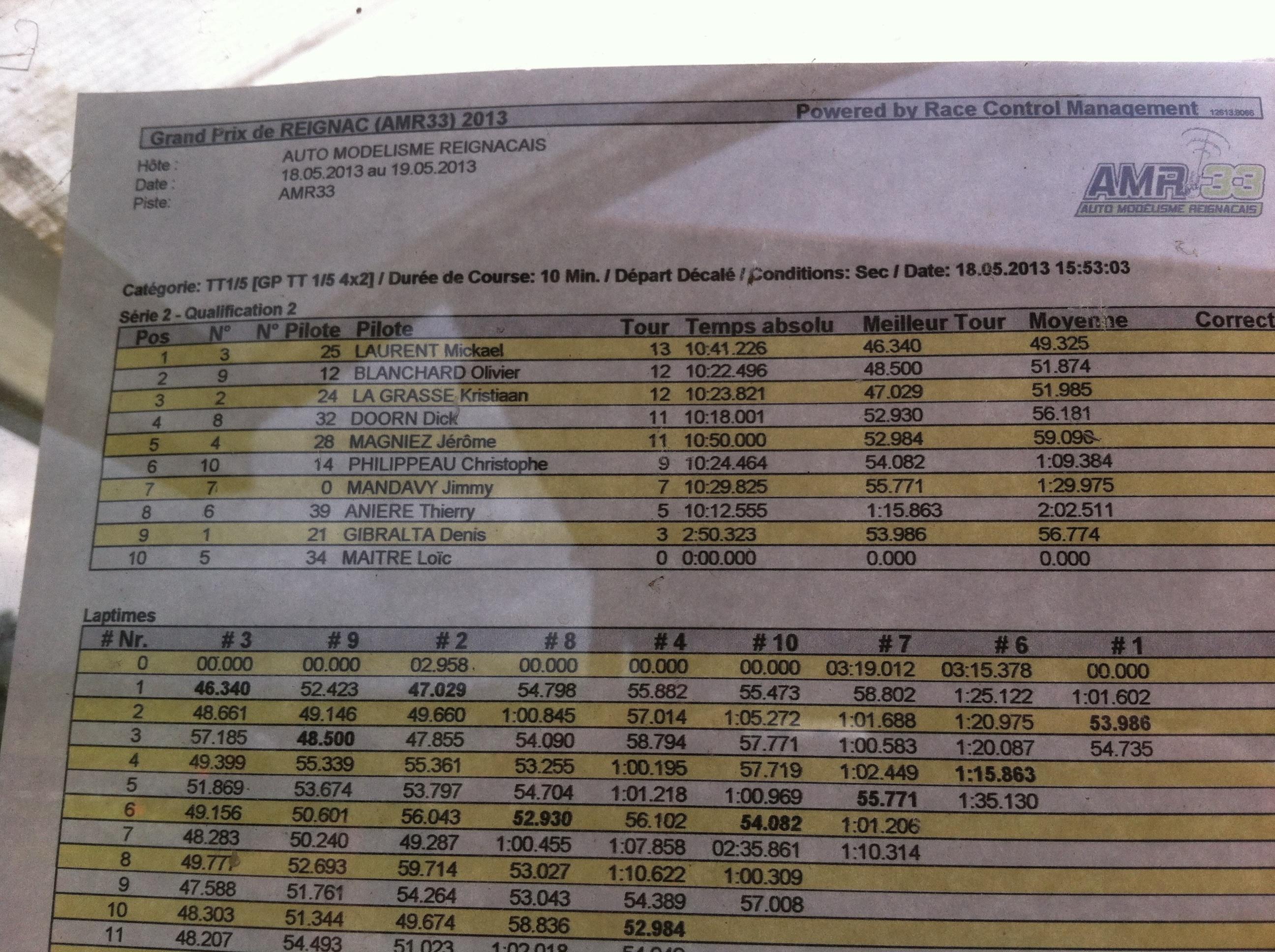 Reportage 2ème GP de Reignac 151703image