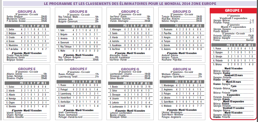 RESULTATS ET CLASSEMENTS DES  GROUPES  EUROPEENS DE QUALIFS MUNDIAL 2014    - Page 2 159956San1