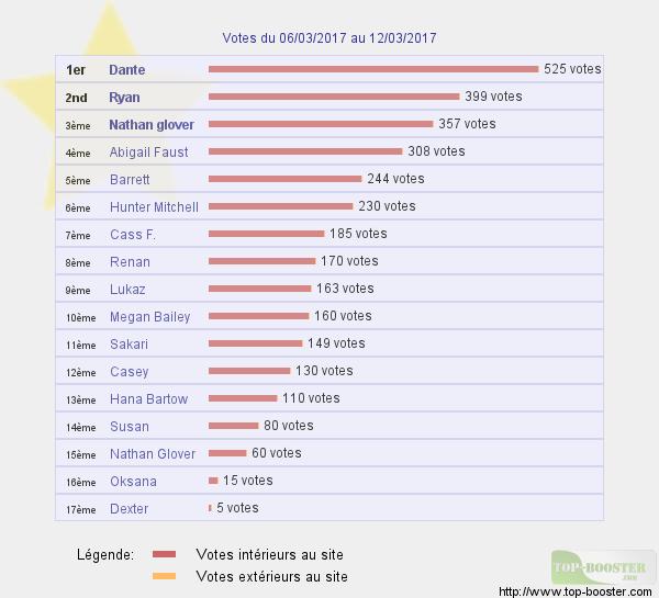 Top sites - Page 6 169982classementtemp