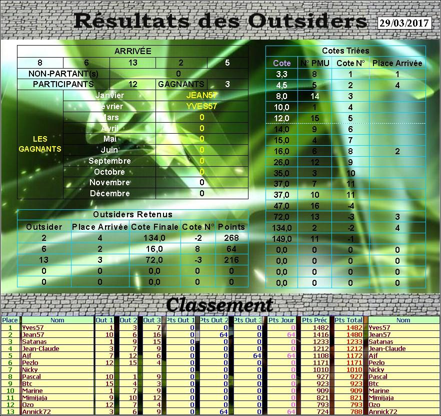 Résultats du Mercredi 29/03/2017  180609Outsdu29032017