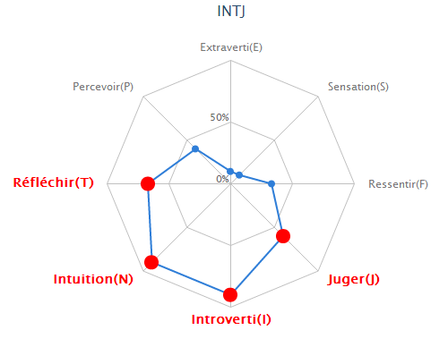 Test MBTI avec diagramme 187339intj