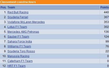 F1 GP des Etats-Unis 2012 : Victoire Lewis Hamilton 1941172012clasementconstructeurs