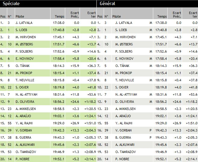 WRC Rallye de l'Acropole Grèce 2012 (jour -1 -2) 1950822012rallyedegrecejeudi