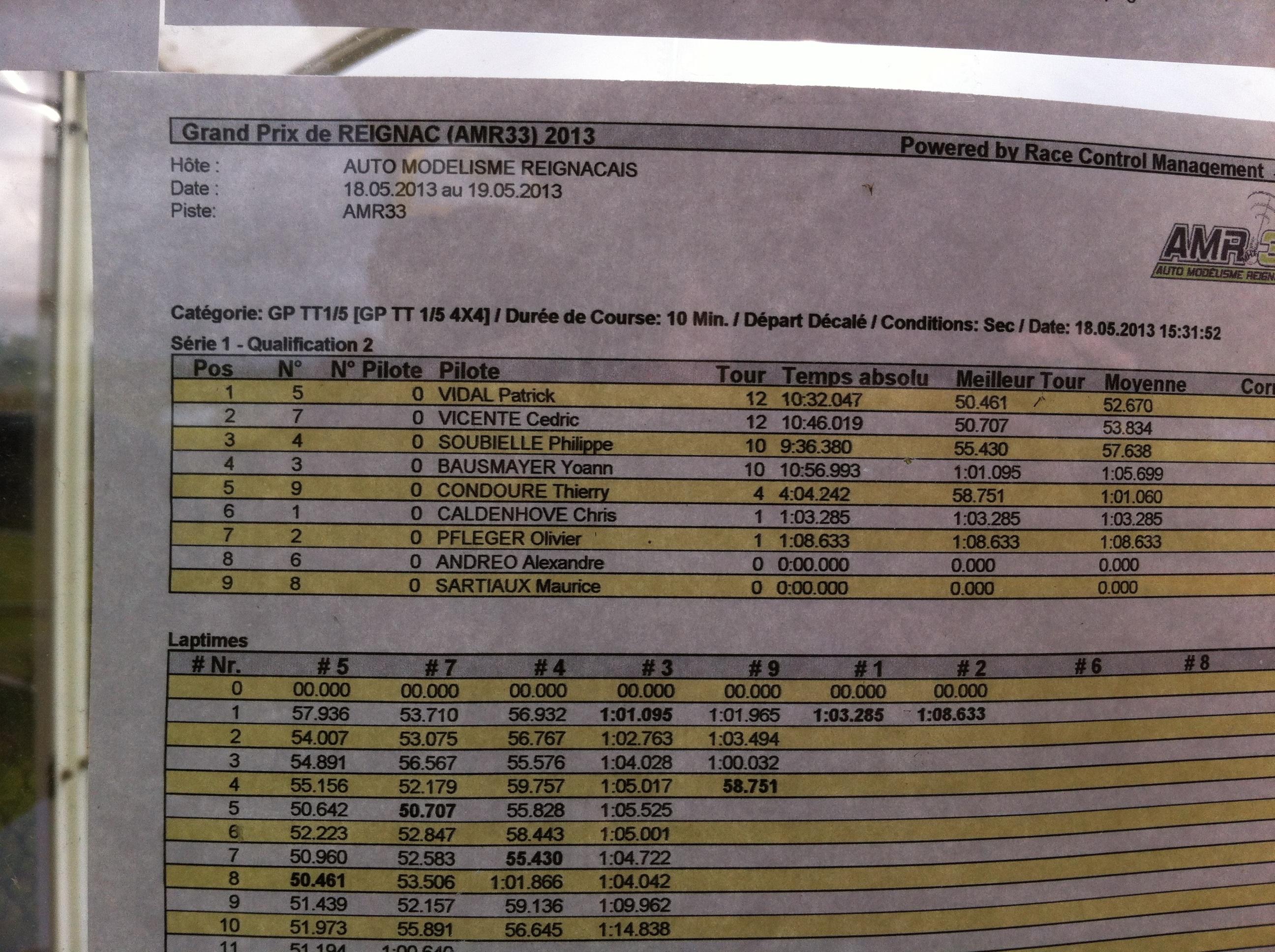Reportage 2ème GP de Reignac 225585image