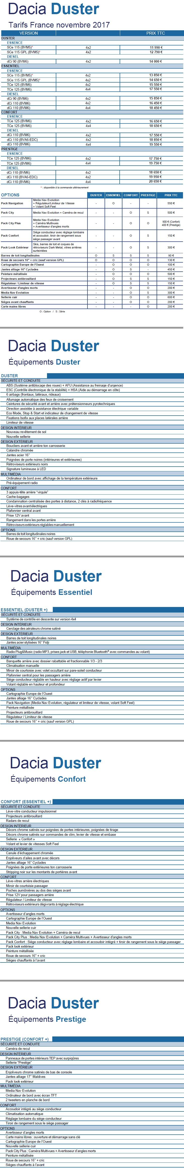 Nouveau Dacia Duster : un prix toujours aussi imbattable ! 244597DaciaDustertarifsfrancenovembre2017