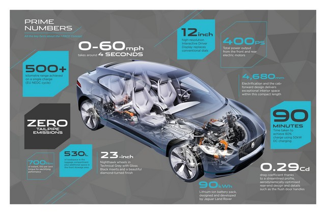 Jaguar Dévoile Le Concept I-PACE : Le SUV Électrique Performant 277273jagipaceinfoconceptprimenumbers141116