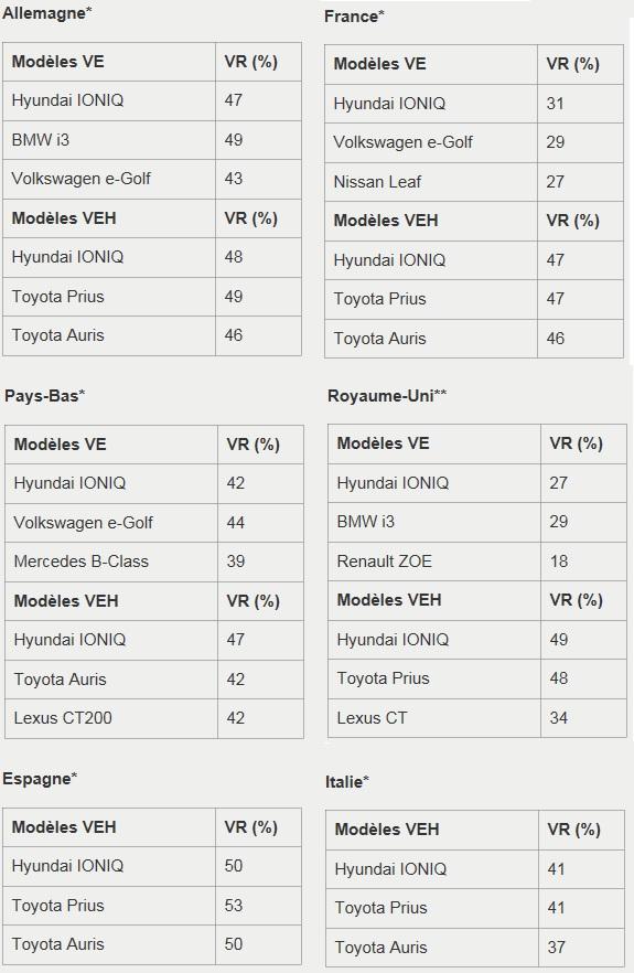 Des études confirment les valeurs résiduelles élevées des toutes nouvelles Hyundai IONIQ Hybrid et IONIQ Electric 287364tudesHyundai