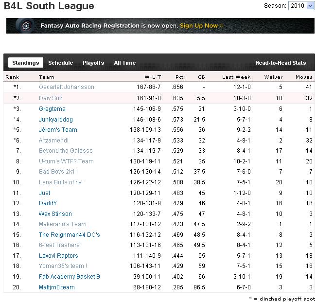 BIG League : Classement All Time 414164srSouth