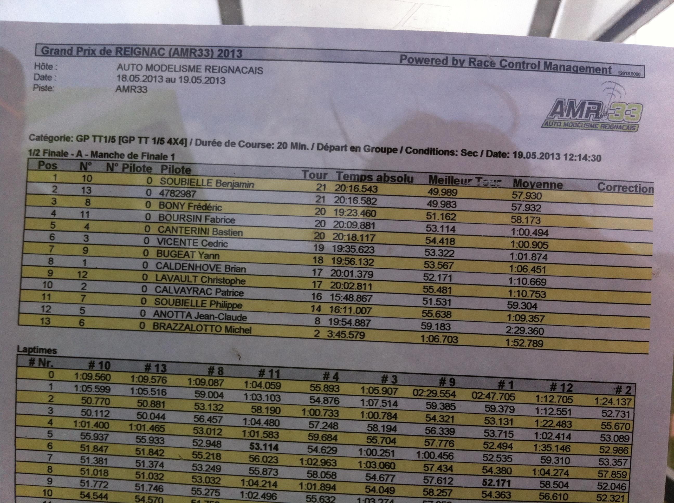 Reportage 2ème GP de Reignac - Page 2 437403image