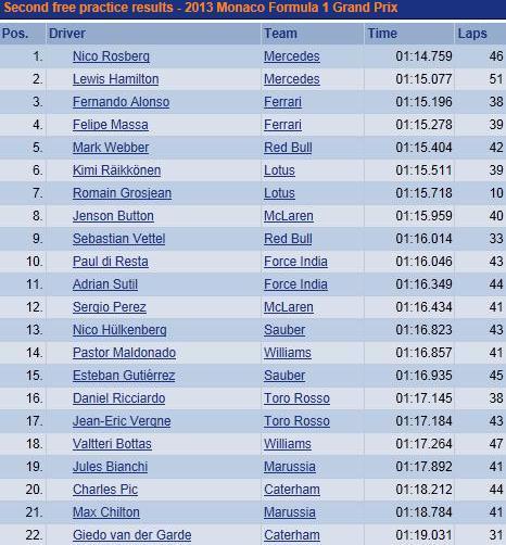F1 GP de Monaco 2013 : (essais libres-1-2-3-Qualifications) 4595792013GPdemonacoessaislibresjeudi2