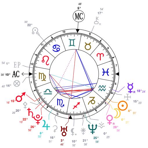 Thème natal d'un astrocurieux  - Page 2 477041ThmenatalpersonneldomificationCupidus