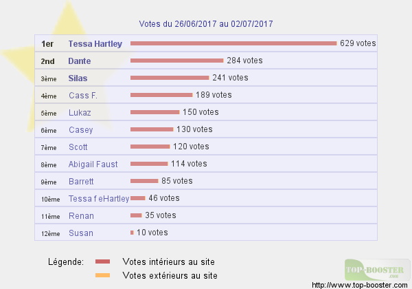 Top sites - Page 7 489319classementtemp
