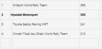 2017-Rallye de Grande-Bretagne, Hyundai Motorsport décroche la deuxième place au Pays de Galles  5270992017rallyedeGrandeBretagneclassementconstructeur
