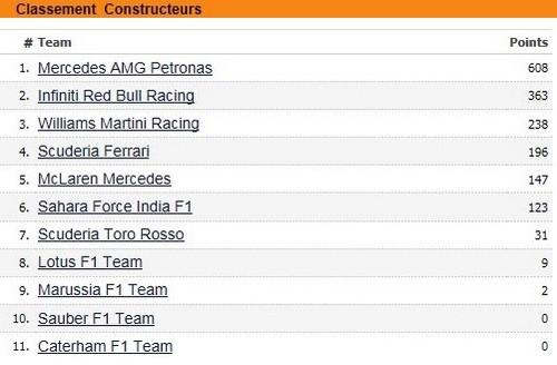 F1GP des Etats-Unis 2014 : Victoire Lewis Hamilton 5545042014classementconstructeurs