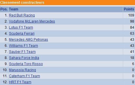 F1 GP d'Espagne 2012 : Victoire Pastor Maldonado 5602742012clasementconstructeurs