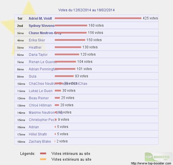 Top sites 560558classementtemptotale