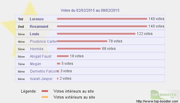 Top sites - Page 4 577763classementtemp