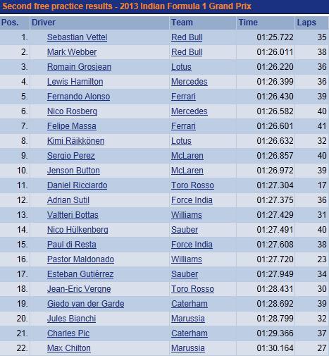 F1 GP d'Inde 2013 : (essais libres-1-2-3-Qualifications) 6503992013GPIndevendrediessaislibres2