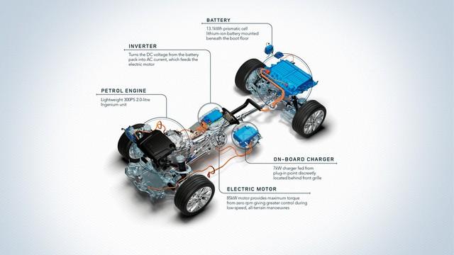 Le Nouveau Range Rover intègre dans sa gamme une motorisation essence hybride rechargeable 659951rr18myphev