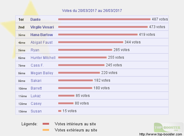 Top sites - Page 7 681652classementtemp