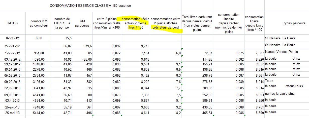 Avis Nouvelle Classe A W176 2012 : Il faut l'acheter ESSENCE ! 702452ConsommationessenceA180
