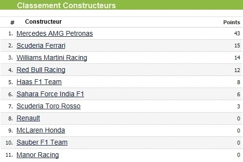 F1 GP d'Australie 2016 : Victoire de Nico Rosberg 7305412016classementconstructeur