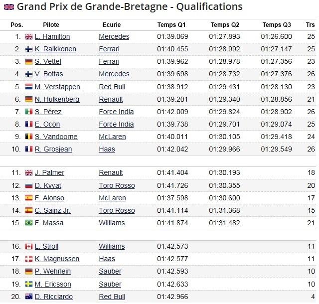 F1 GP de Grande-Bretagne 2017 (éssais libres -1 -2 - 3 - Qualifications) 7830842017GPdeGrandeBretagneQualifications