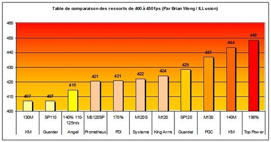 Baisser puissance AEG 809873T3