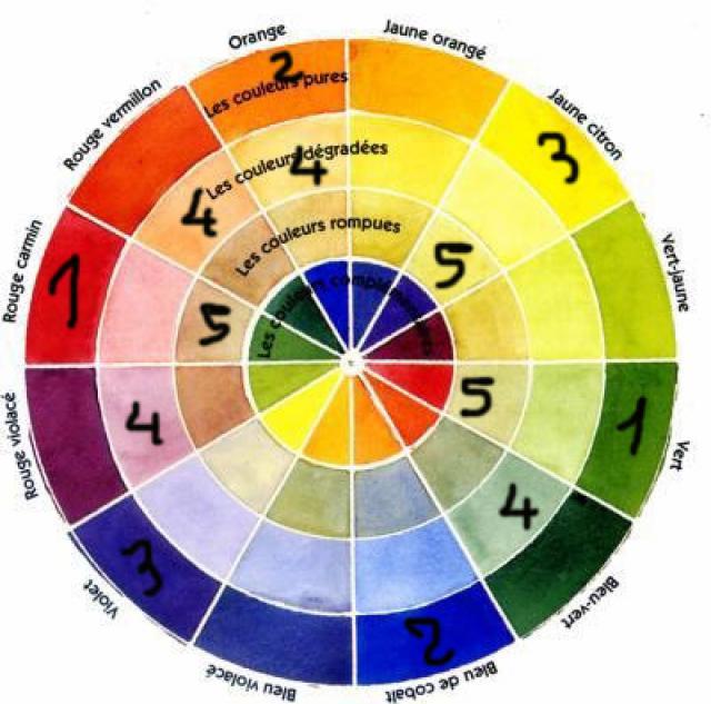 explication cercle chromatique 822117explicationcercle