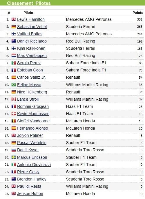 F1 GP des États-Unis 2017 : victoire Lewis Hamilton, titre constructeur pour Mercedes 8447452017GPdestatsUnisclasssementpilote