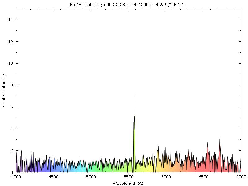 Confirmation de nébuleuses planétaires candidates au Pic 850885Ra48essai