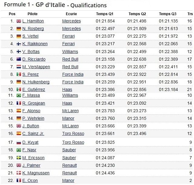 F1 GP d'Italie 2016 (éssais libres -1 -2 - 3 - Qualifications) 8648312016gpditaliequalification