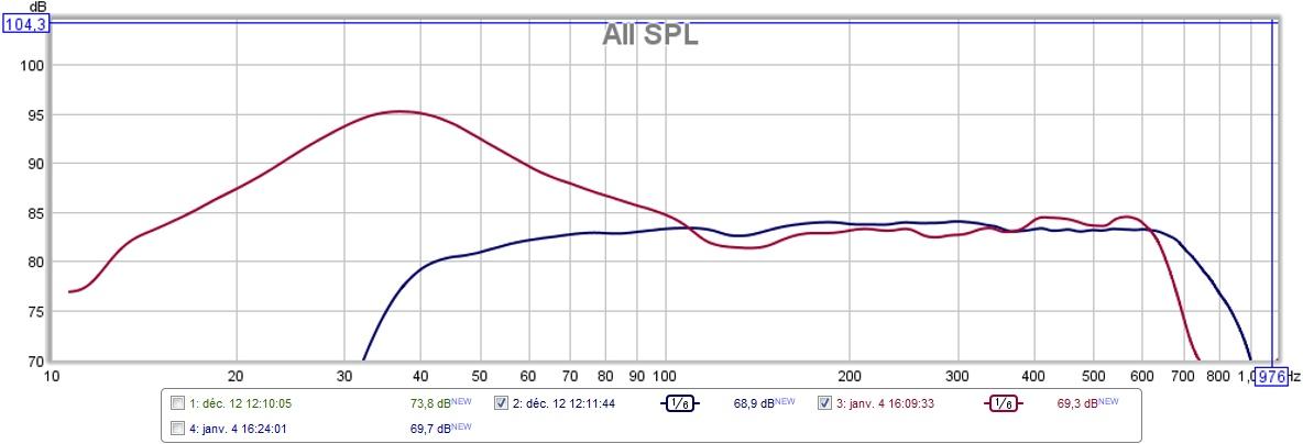 réglage actif JBL4430 et mesures 865656boomerevent