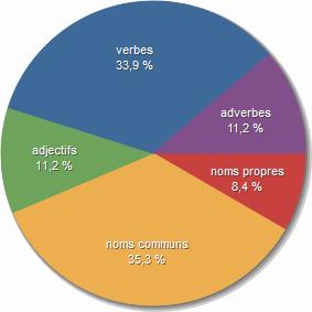 [Langue/Style] % adverbes et adjectifs 895246LEchiquierDuMalAntidote