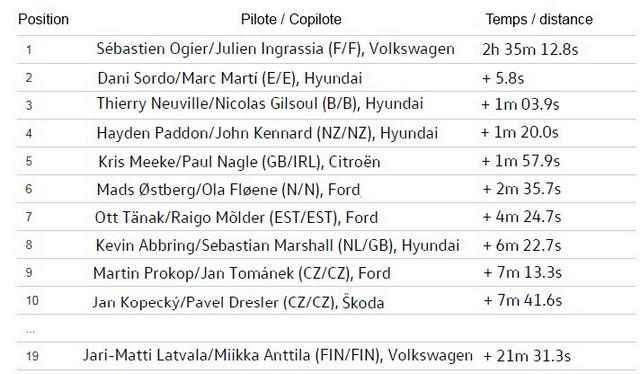 Rallye d'Espagne Jour 2 : Ogier/Ingrassia prennent la tête de la course  8986302016rallyeespagnejour2