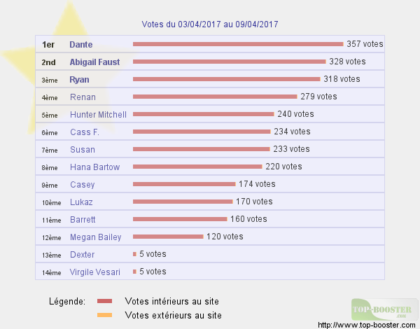 Top sites - Page 7 955861classementtemp