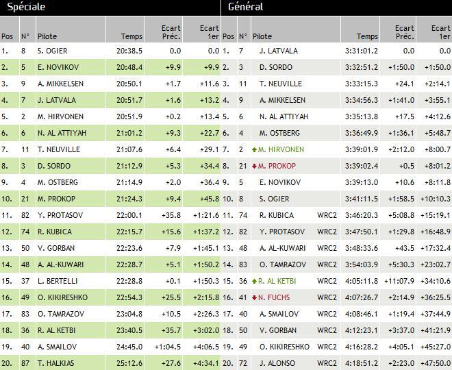 WRC Rallye de Grèce 2013 : (Jour-3) Victoire Jari-Matti Latvala 9637762013rallyedeGrcedimanche