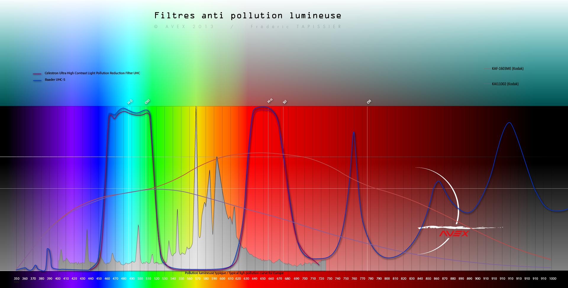 Filtre anti-pollution IDAS-LPS-D1 966906spectrefiltreavex3