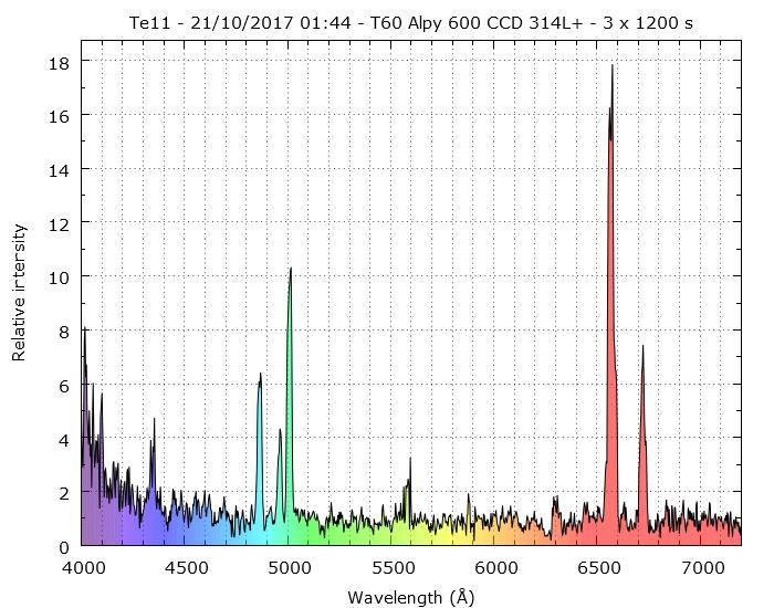 Confirmation de nébuleuses planétaires candidates au Pic 996869Te11f