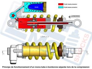 amortisseur emc - Page 5 Mini_941546monotubecompression