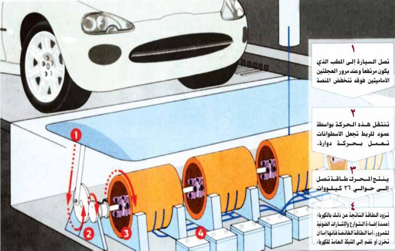 مطبات تخفيف السرعة في الشوارع مصدر لتوليد الطاقة 27412e072ce9_68d2_4999_bf88_2ad8b16ebeb5