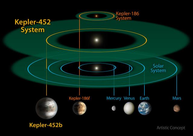 Kepler 452-b: annonce de la NASA - Page 3 Oi5P3S