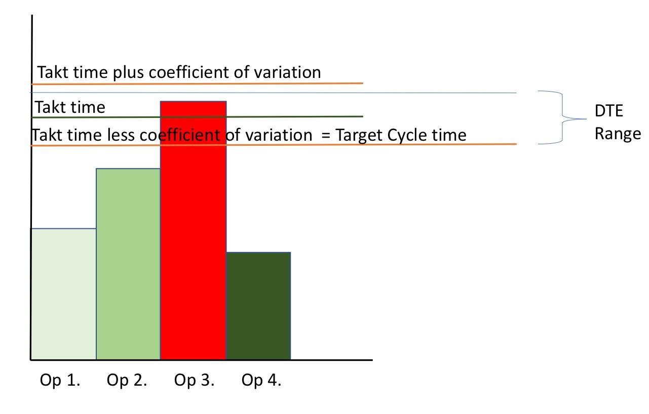 Dynamic Threshold Efficiency EbbE4x