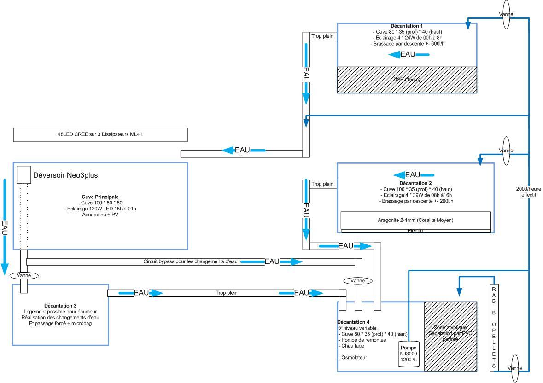 Projet de bac mixte Jaubert - DSB - Page 2 Schmaprincipejaubertmul