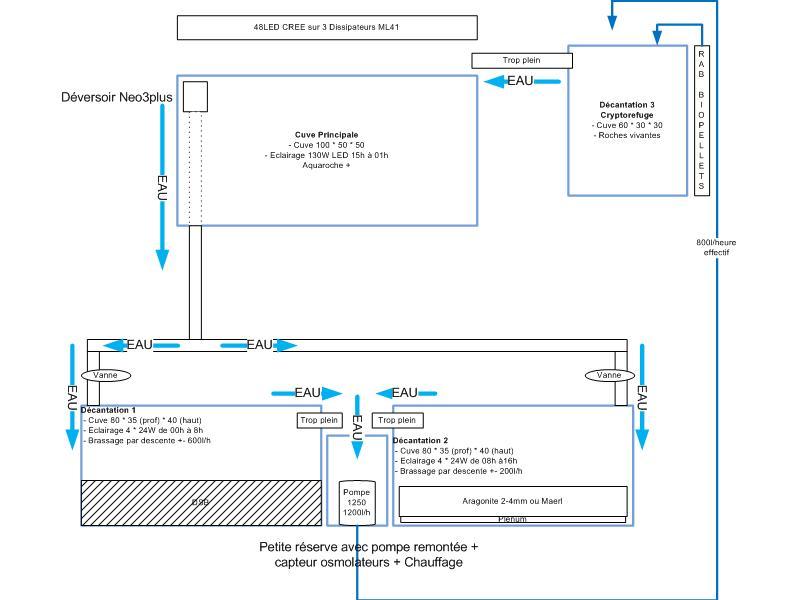 Projet de bac mixte Jaubert - DSB Schmaprincipejaubertmul