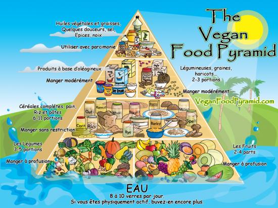 recettes végétariennes/végétaliennes : testé et approuvé Pyramidevgtarienne