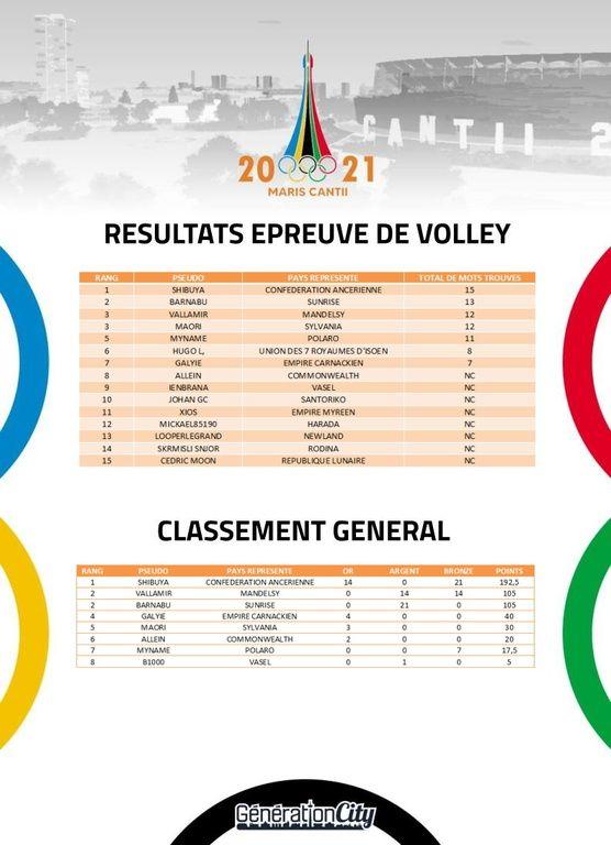 Jeux olympiques de Maris Cantii 2021 - sujet officiel - Page 17 UEbZNo