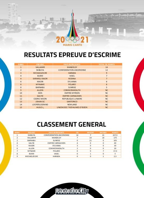 Jeux olympiques de Maris Cantii 2021 - sujet officiel - Page 17 QwCTfP